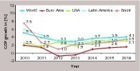 """<div class=""""bildtext_en"""">1 GDP growth of Brazil and other economies (IMF)</div>"""