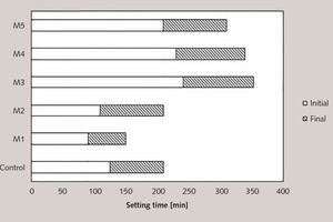 """<div class=""""bildtext_en"""">4 Comparison of the initial and final setting times between all examined cement pastes [49, 50]</div>"""