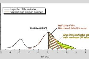 Determination of the final reaction (FR) area • Bestimmung der FR-Fläche