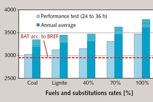 11 Specific thermal energy requirement by fuel type