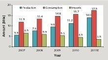 Entwicklung der Zementindustrie inNigeria<br />