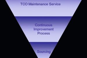 3-Ebenen Modell für TCO Maintenance<br />