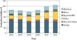 """<span class=""""bildunterschrift_hervorgehoben"""">4</span>World market demand and development 2006–2011<br />"""