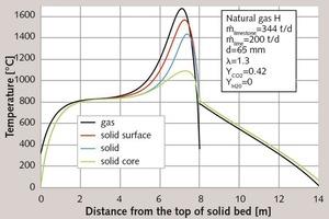"<div class=""bildtext_en"">1 Temperature profiles in normal shaft kiln</div>"