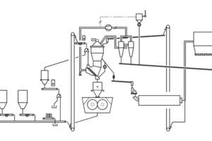 Prozess-Fließbild einer Kombi-Mahlanlage mit POYLCOM<sup>®</sup> und SEPOL<sup>®</sup> PC<br />