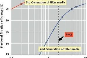 Fraktionsabscheidegrade für Filtermedien 2. und 3. Generation (OneStone)<br />