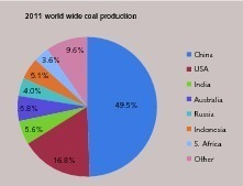 """<span class=""""bu_ziffer_blau"""">2</span> Worldwide coal production (BP, 2012, p.32)"""