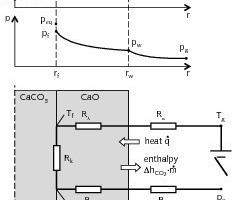 Mechanismus der Kalksteinzersetzung<br />