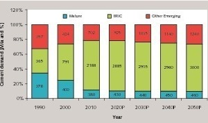 "<span class=""bu_ziffer_blau"">4</span> Demand for cement in mature &amp; emerging countries"