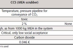 Table 2 Comparative assessment of MEA<br />scrubbing against the limestone-CO<sub>2</sub> scrubbing<br />process<br />