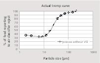 """<div class=""""bildtext_en"""">17 Efficiency curve forthe dynamic air classifier</div>"""