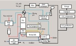 "<span class=""bu_ziffer_blau"">15</span> Schematic diagram of an oxyfuel process"