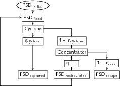 Iterativer Prozess der Korngrößenverteilung<br />