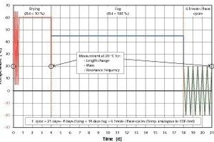 Temperaturverlauf in der FIB-Klimasimulationkammer während eines kompletten Zyklus (21 Tage)<br />