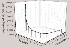 """<div class=""""bildtext_en"""">3 Curves of thin layer cement paste modified with cellulose etherbetween dehydrating velocity and hydration time</div>"""