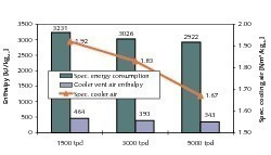Designparameter für Klinkeranlagen