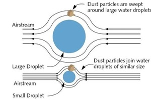 "<div class=""bildtext_en"">2 Dust control efficiency improves when droplets are approximately the same size as airborne particles, increasing the chance of a collision between droplets and dust, while avoiding a slipstream effect</div>"
