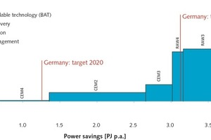 """<div class=""""bildtext_en"""">11 Marginal power-saving cost curve ofthe German cement industry for the year 2013 on the plant level, showing in red the political stipulation for reduction of energy consumption in a one-to-one application to the cement industry</div>"""
