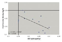 "<span class=""bildunterschrift_hervorgehoben"">3</span>Plot of fresh mortar density as a function of MS hydroxyethyl sub-stituents<br />"