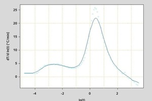 """<span class=""""bildunterschrift_hervorgehoben"""">5</span>K<sub>4</sub>, differential quotient and smoothing over m grid points • K<sub>4</sub>, Differenzquotient und Glättung über m Stützpunkte<br />"""
