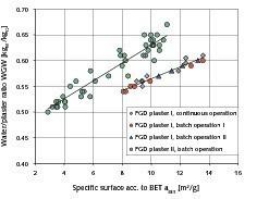 1 Dependency of the water/plaster ratio on the specific surface acc. to BET • Abhängigkeit des Wasser/Gips-Wertes von der spezifischen Oberfläche nach BET<br />