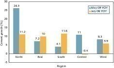 "<span class=""bildunterschrift_hervorgehoben"">4</span>Growth in cement consumption in the regions (CMA, OneStone)<br />"