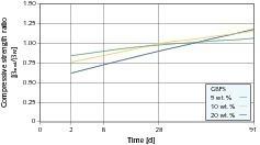 Relative Druckfestigkeitsentwicklung von Laborzementen mit Hüttensand-Anteilen (Bezug PZ 25 F) [14]