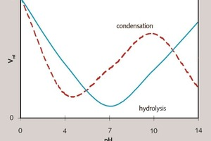 """<div class=""""bildunterschrift_en""""><span class=""""bu_ziffer_blau"""">1 </span>Relative reaction rate v<sub>rel</sub> for hydrolysis and condensation reaction of silanes as a function of pH [15, 20]</div>"""