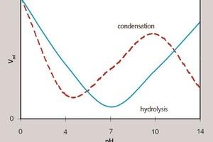 Relative Reaktionsgeschwindigkeit v<sub>rel</sub> der Hydrolyse- und Kondensationsreaktionen von Silanen in Abhängigkeit vom pH-Wert [15, 20]