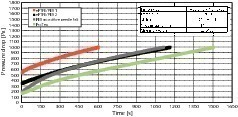 """<span class=""""bildunterschrift_hervorgehoben"""">4</span>Pressure drop curves using different filter media and varying the cycle time<br />"""