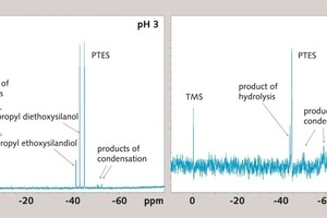 """<div class=""""bildunterschrift_en""""><span class=""""bu_ziffer_blau"""">6 </span>Comparison of the <sup>29</sup>Si-NMR-spectra of propyltriethoxysilane and reaction species at pH 3 (left) and 12.5 (right) after 35 min time of hydrolysis</div>"""