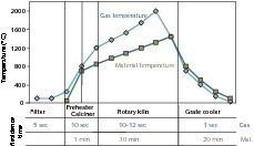 """<span class=""""bildunterschrift_hervorgehoben"""">2</span>Cement burning process, temperatures, residence times"""