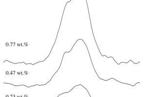 <sup>29</sup>Si{<sup>19</sup>F}-CP/MAS-NMR-Spektren (7,05T) eines Fluorid-mineralisierten Klinkers mit 0,23, 0,47 und 0,77Gew.-% Fluor, aufgenommen mit einer Rotationsgeschwindigkeit von n<sub>R</sub>=3,0kHz und einer Si-F-CP-Kontaktzeit von t<sub>CP</sub>=2,0ms