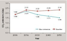 """<span class=""""bu_ziffer_blau"""">1</span> Projection of CO<sub>2</sub> emissions in the cement industry"""