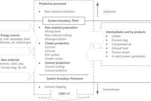 """<div class=""""bildtext_en"""">1 Typical production processes of an integrated cement plant, and the plant and process boundaries in the investigation</div>"""