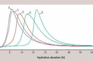 4 The heat emission during the hydration of Portland cement, conventional signs are shown in Figure 1