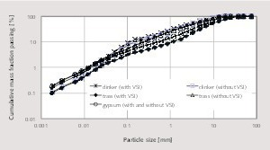 """<div class=""""bildtext_en"""">5 Comparison of particle size distributions of mill feed materials for both grinding cases</div>"""