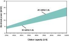 "<span class=""bildunterschrift_hervorgehoben"">4</span>Typical system capacities as a function of clinker capacity <br />"