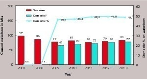 Gesamter Zementtransport per Schiff 2007–2013