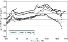 Variation der spezifischen Wärmekapazität bei Probe D<br />