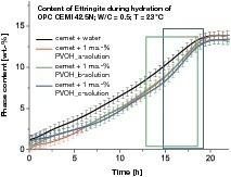 "<span class=""bildunterschrift_hervorgehoben"">4</span>Quantitative phase curves for ettringite during hydration of CEM I 42.5 N cement<br />"