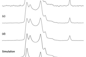 """<span class=""""bu_ziffer_blau"""">11</span> <sup>11</sup>B MASNMR spectra (14.1T, n<sub>R</sub>=13.0kHz, 15s relaxation delay) of (a) a boron-containing production clinker and (b-d) synthesized samples of belite (Ca<sub>2</sub>SiO<sub>4</sub>) with molar B/Si ratios of (b) 0.01, (c) 0.03, and (d) 0.05. The optimized simulation of the overlapping second-order quadrupolar lineshapes for trigonal boron in the B/Si=0.05 belite sample is shown below the experimental spectrum (d) along with simulations of the quadrupolar lineshapes for the two trigonal boron sites. The simulated spectrum employs the <sup>11</sup>B parameters d<sub>iso</sub>=22,8ppm, C<sub>Q</sub>=2,63MHz, h<sub>Q </sub>=0,10 (site 1) und d<sub>iso</sub>=21,6ppm, C<sub>Q</sub>=2,68MHz, h<sub>Q</sub>=0,06 (site 2)"""