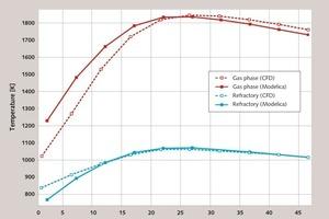 Vergleich der Temperaturen von 1D-Modell (MODELICA) und CFD-Modell [4]<br />
