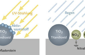 NOx reduction with TioCem®<br />
