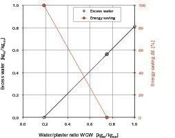 2 Water excess at different water/plaster ratios and possible energy saving with reference value WGW = 0.75 • Wasserüberschuß bei unterschiedlichen Wasser/Gips-Werten und mögliche Energieeinsparung beim Referenzfall WGW = 0,75<br />