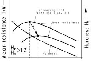 Verschleißwiderstand als Funktion der Bruchzähigkeit und der Werkstoffhärte<br />