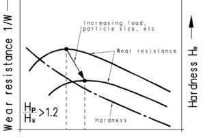 "<span class=""bildunterschrift_hervorgehoben"">22</span>Wear resistance as a function of fracture toughness and material hardness<br />"