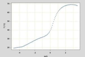 K<sub>3</sub>, logarithmic abscissa values, on n grid points • K<sub>3</sub>, logarithmische Abszissenwerte, auf n Stützpunkten