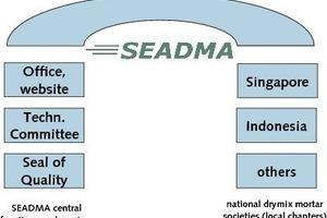 Neue Struktur der SEADMA<br />
