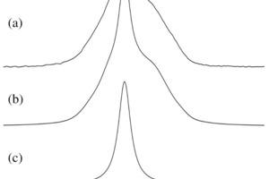 <sup>29</sup>Si-MAS-NMR-Spektrum (7,05T, n<sub>R</sub>=7,0kHz) eines Fluorid-mineralisierten Portlandzementklinkers mit 0,32Gew.-% Fluor (a). Die optimierte Dekonvolution des Spektrums in (b), unter Verwendung der Teilspektren für Belit (c) und des monoklinen M<sub>III</sub>-Polymorphs für Alit (d)